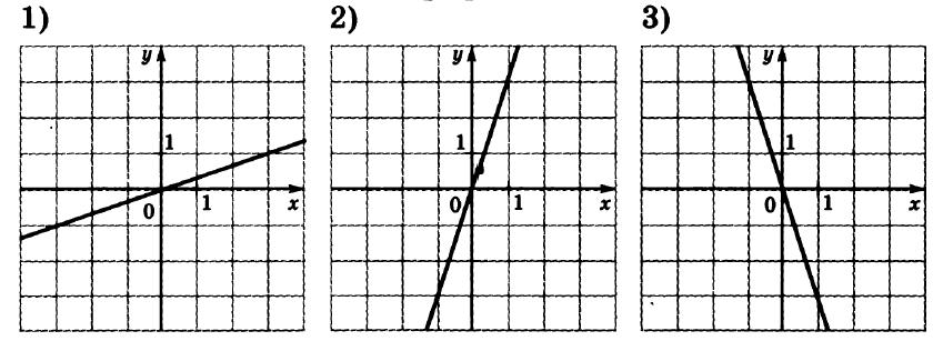 Графики функций огэ по математике в 5 задании