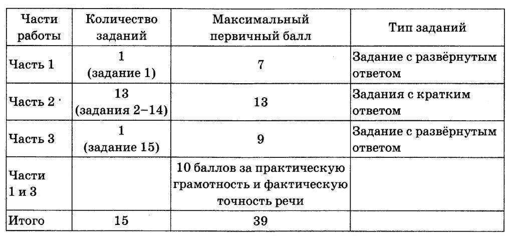 Гиа по русскому языку 9 класс 1вариант гостева ю н