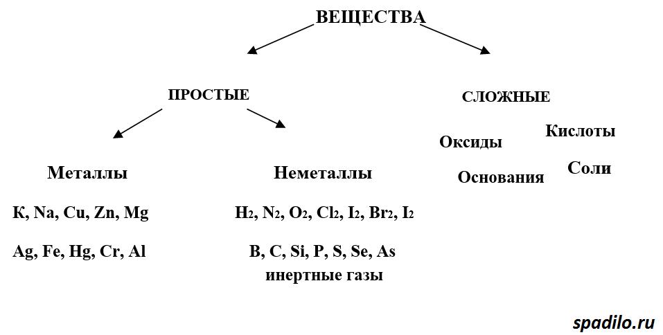 klassifikaciya-veshhestv