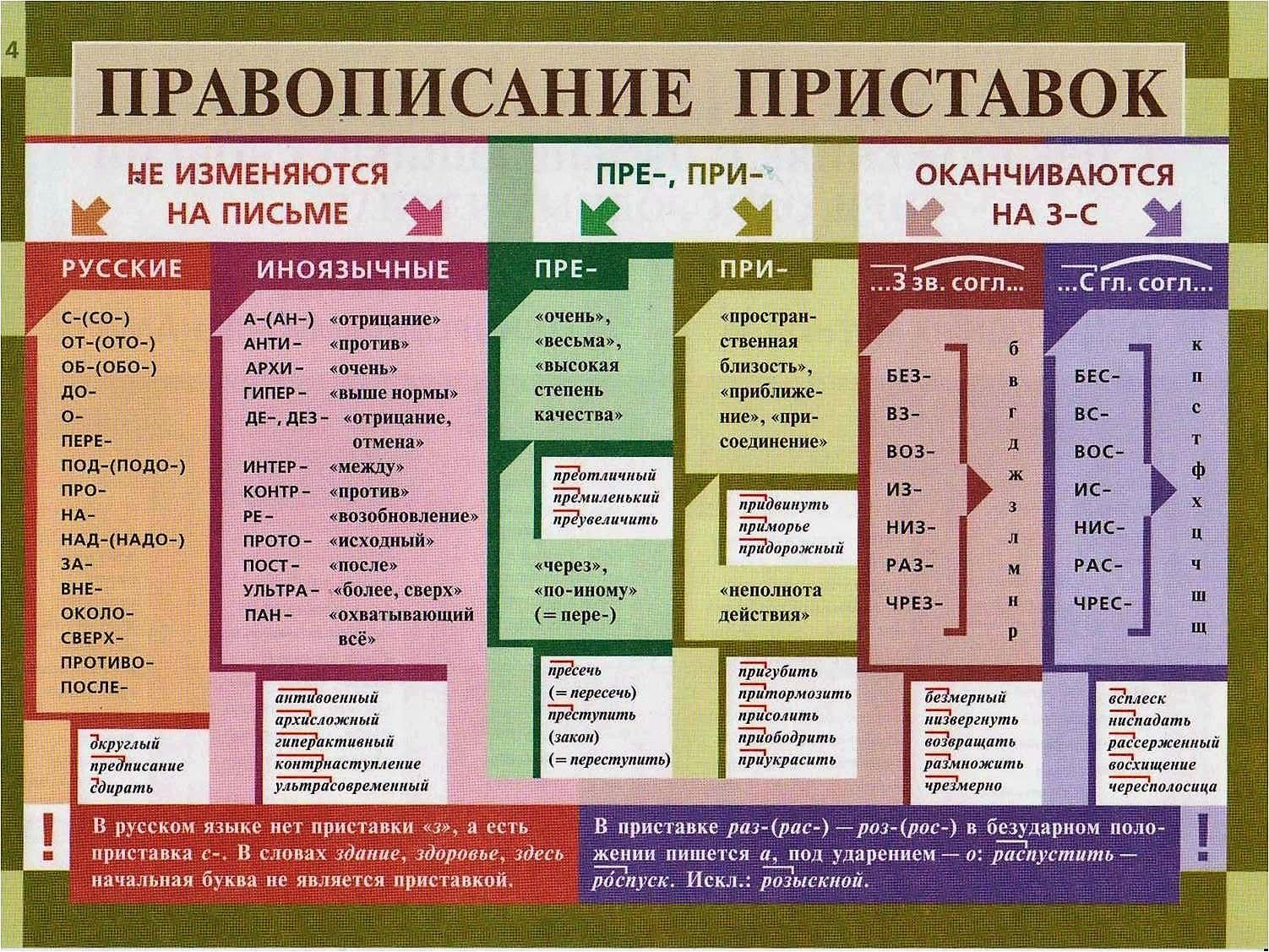 приставки - задание №4 ОГЭ по русскому