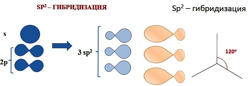 sp2 гибридизация