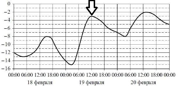 Задание №11 ЕГЭ по математике базовый уровень