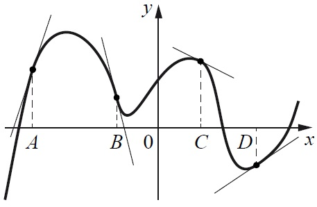 ЕГЭ по математике задание №14