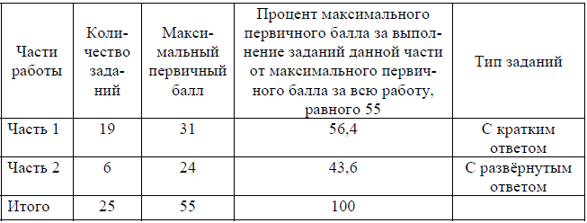 Распределение заданий по уровню сложности ЕГЭ по истории