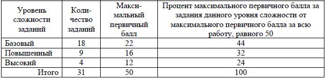 Распределение заданий по уровню сложности в ЕГЭ по физике