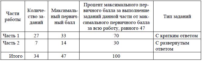 Распределение заданий по частям экзаменационной работы ЕГЭ по географии