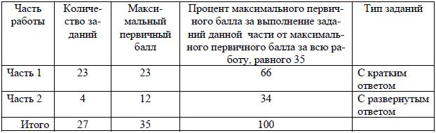 Распределение заданий по частям экзаменационной работы ЕГЭ по информатике