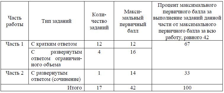 Распределение заданий по частям экзаменационной работы ЕГЭ по литературе