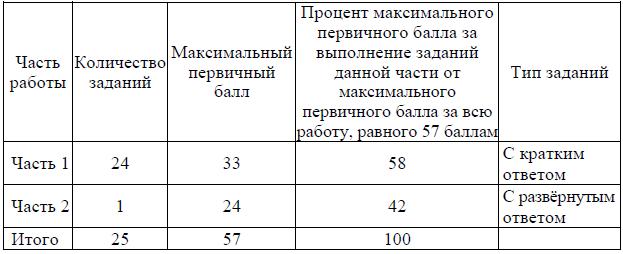 Распределение заданий по частям экзаменационной работы - ЕГЭ по русскому языку