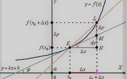 производная задание 7 егэ по математике профильного уровня