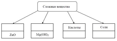 задание №5 ВПР по химии 11 класс