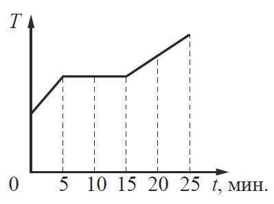 Задание 10 ЕГЭ по физике
