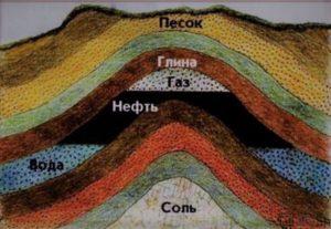 Доклад Полезные ископаемые