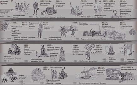 Задание №1 ЕГЭ по истории