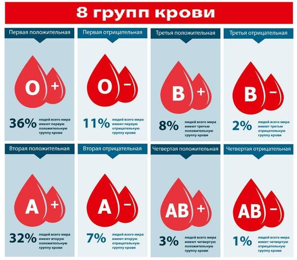 Распространенность групп крови