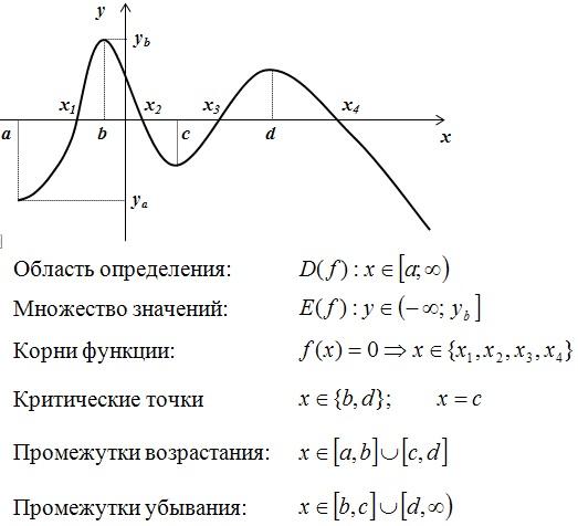 исследование функции