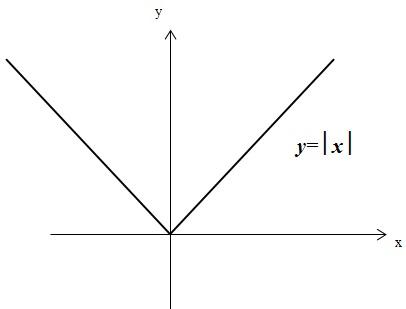 функция модуль