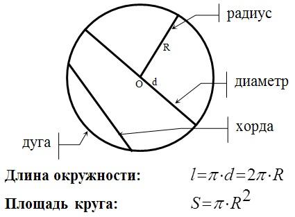 длина и площадь окружности