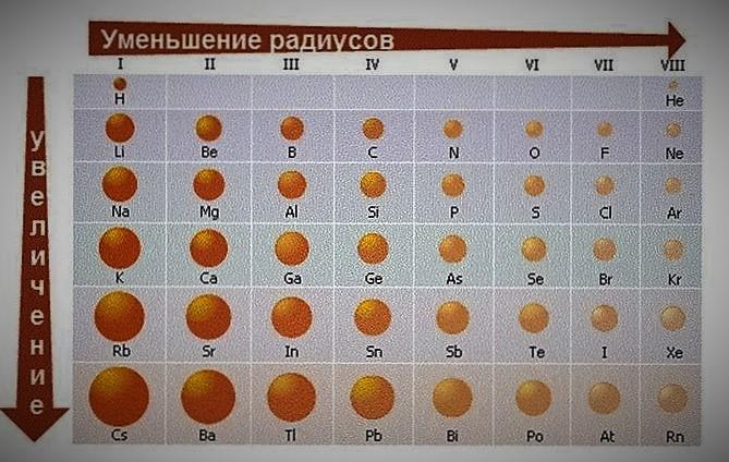 задание 2 ОГЭ по Химии
