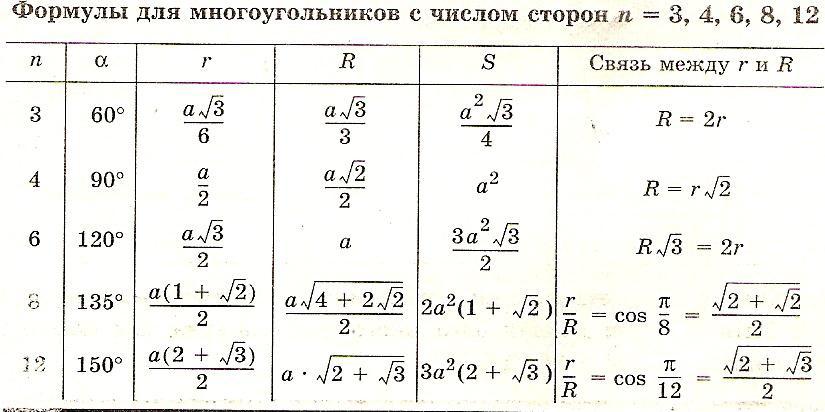 формулы многоугольников