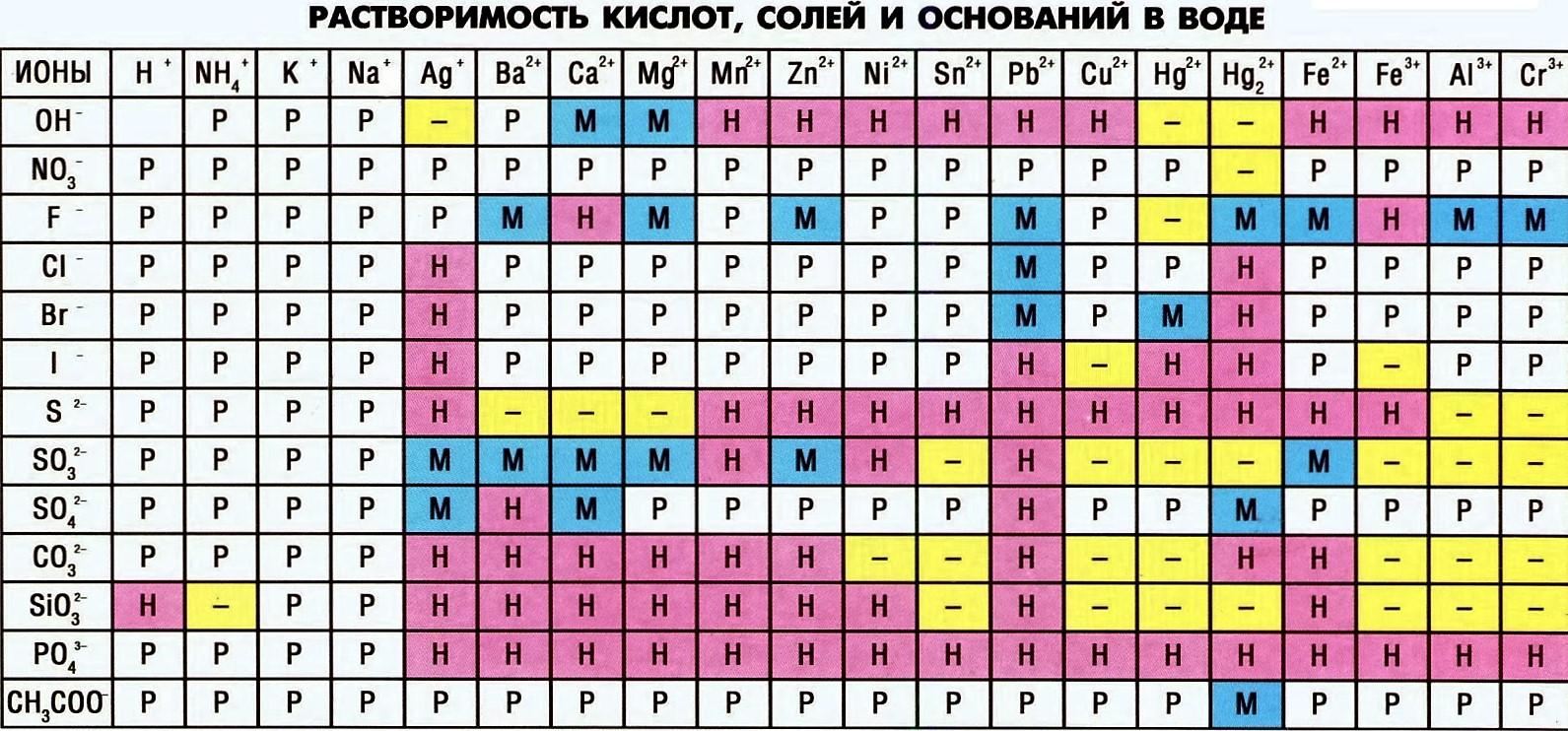 таблица растворимости