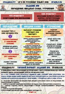 Задание №10 ОГЭ по русскому - ИНФОГРАФИКА