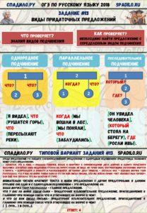Задание №13 ОГЭ по русскому - ИНФОГРАФИКА