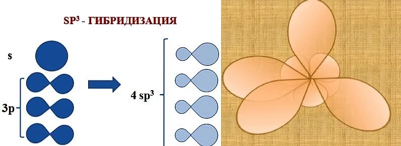 sp3 гибридизация