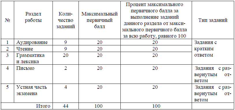 Распределение заданий по разделам экзаменационной работы ЕГЭ по английскому языку