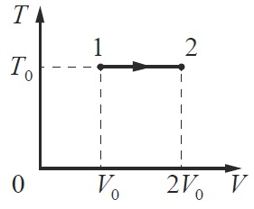 ЕГЭ по физике Задание 9