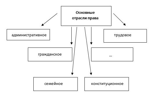 Разбор задания 1 ЕГЭ по обществознанию