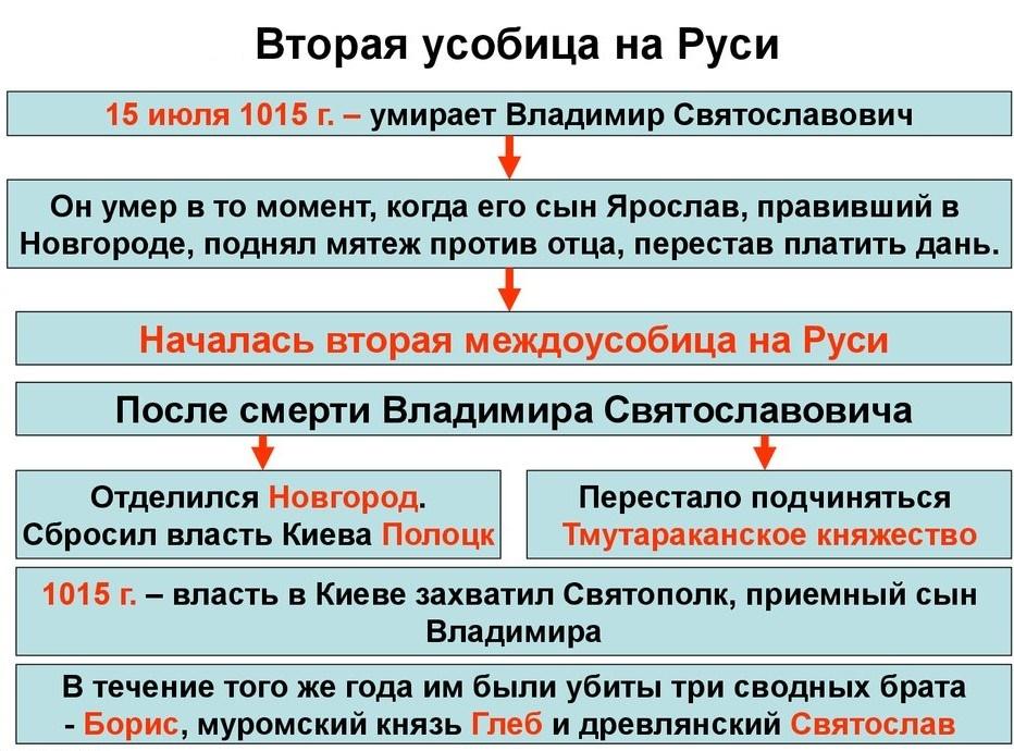 Вторая усобица на руси