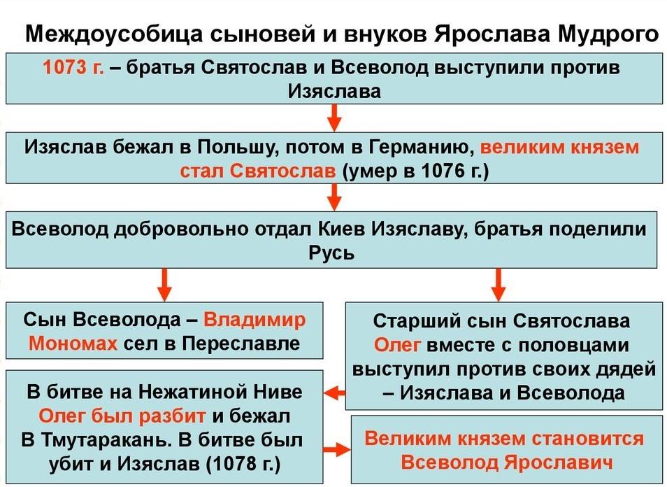 Усобица Ярославичей