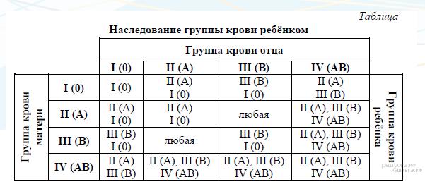 https://bio-ege.sdamgia.ru/get_file?id=25091