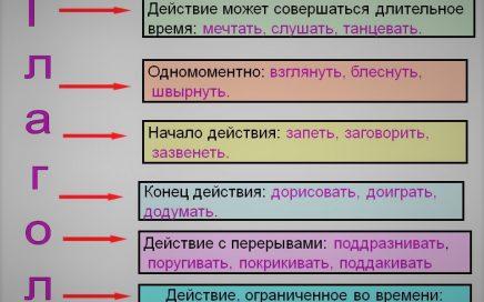 Глагол как часть речи