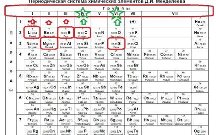 Задание №1 ЕГЭ по химии