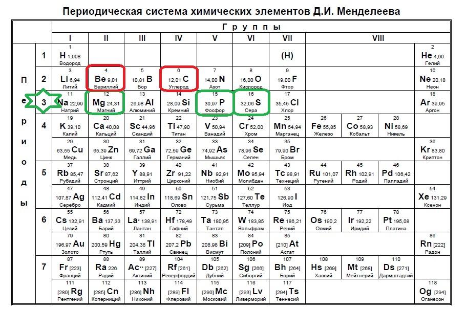 Задание №2 ЕГЭ по Химии