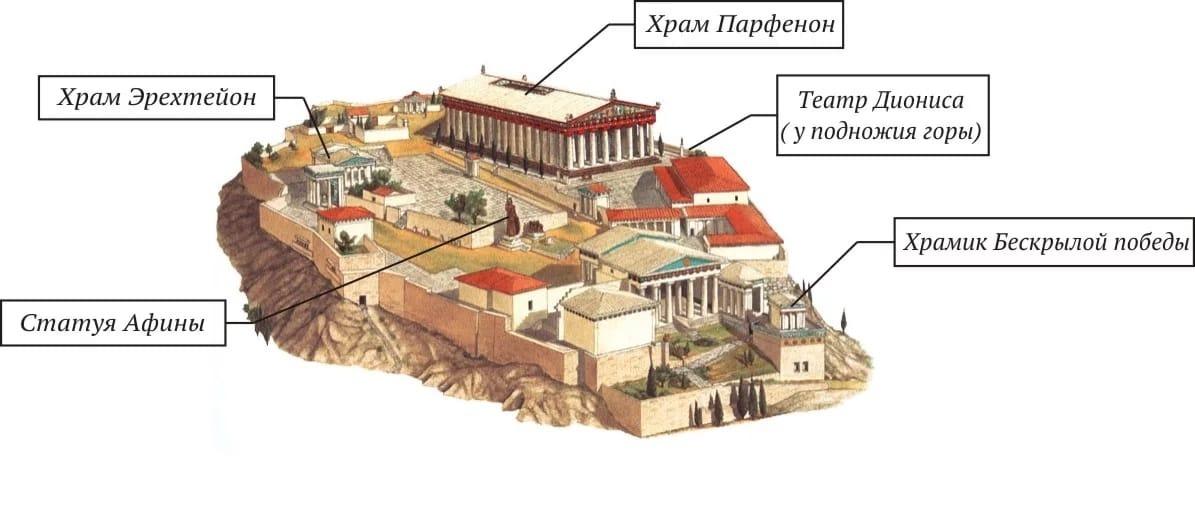Афинский акрополь - символ полиса.