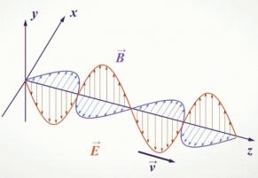 Урок 10. электромагнитные волны - Физика - 11 класс - Российская электронная школа