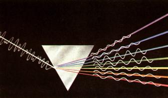 Урок №2/66, 2/72 Тема №33, 36: «Дисперсия света. Разложение белого света призмой. Сложение спектральных цветов. Спектры излучения и поглощения, их виды.» | Авторская платформа Pandia.ru