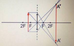 Если предмет располагается в пространстве между фокусом и двойным фокусом