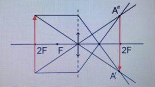 Если предмет располагается в точке двойного фокуса