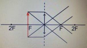 Если предмет находится в фокальной плоскости