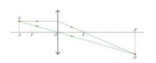 Тонкие линзы. Построение изображений - материалы для подготовки к ЕГЭ по Физике | ЕГЭ
