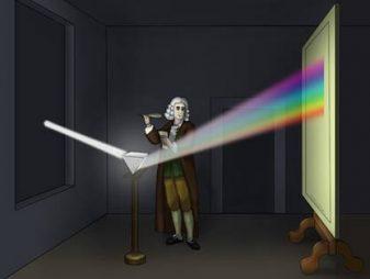Дисперсия света | Фізика — легко!