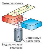 """Картинки по запросу """"радиоактивность резерфорд опыт"""""""