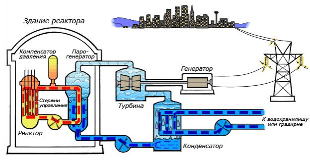 https://fhd.multiurok.ru/3/a/4/3a426908fc37ca002d27d00c5a845a198c88e8ad/phppnwfbq_Otkrytyj-urok-YAdernyj-reaktor_0_1.png