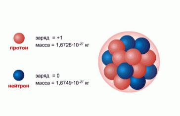 """Картинки по запросу """"нуклонная модель ядра атома"""""""