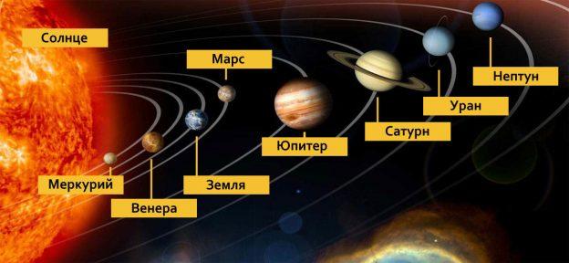"""Картинки по запросу """"солнечная система"""""""